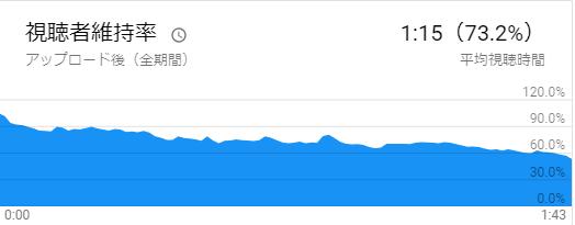 Youtubeの視聴者維持率